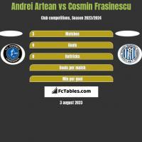 Andrei Artean vs Cosmin Frasinescu h2h player stats