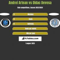 Andrei Artean vs Didac Devesa h2h player stats