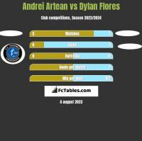 Andrei Artean vs Dylan Flores h2h player stats
