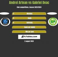 Andrei Artean vs Gabriel Deac h2h player stats