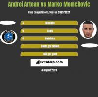 Andrei Artean vs Marko Momcilovic h2h player stats