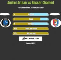 Andrei Artean vs Nasser Chamed h2h player stats