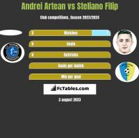 Andrei Artean vs Steliano Filip h2h player stats