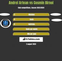 Andrei Artean vs Cosmin Birnoi h2h player stats