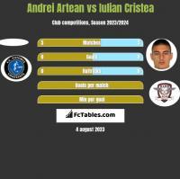 Andrei Artean vs Iulian Cristea h2h player stats