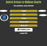 Andrei Artean vs Mailson Duarte h2h player stats