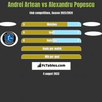 Andrei Artean vs Alexandru Popescu h2h player stats