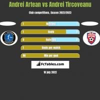 Andrei Artean vs Andrei Tircoveanu h2h player stats