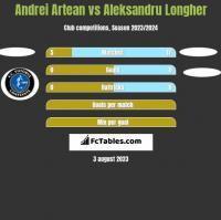 Andrei Artean vs Aleksandru Longher h2h player stats