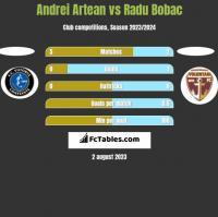 Andrei Artean vs Radu Bobac h2h player stats