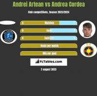 Andrei Artean vs Andrea Cordea h2h player stats