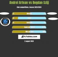 Andrei Artean vs Bogdan Szijj h2h player stats