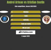 Andrei Artean vs Cristian Costin h2h player stats