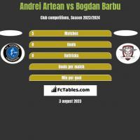 Andrei Artean vs Bogdan Barbu h2h player stats