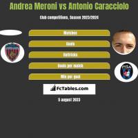 Andrea Meroni vs Antonio Caracciolo h2h player stats