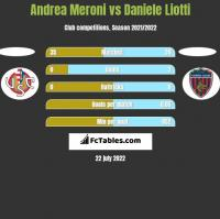 Andrea Meroni vs Daniele Liotti h2h player stats