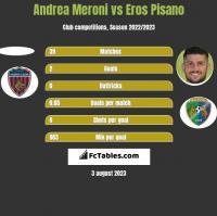 Andrea Meroni vs Eros Pisano h2h player stats