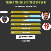 Andrea Meroni vs Francesco Belli h2h player stats