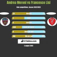 Andrea Meroni vs Francesco Lisi h2h player stats