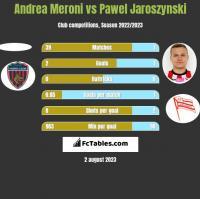 Andrea Meroni vs Pawel Jaroszynski h2h player stats