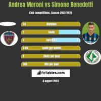 Andrea Meroni vs Simone Benedetti h2h player stats