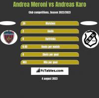 Andrea Meroni vs Andreas Karo h2h player stats