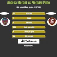 Andrea Meroni vs Pierluigi Pinto h2h player stats