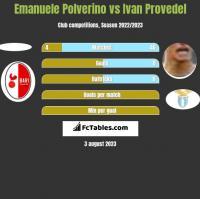 Emanuele Polverino vs Ivan Provedel h2h player stats