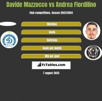 Davide Mazzocco vs Andrea Fiordilino h2h player stats