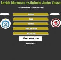 Davide Mazzocco vs Antonio Junior Vacca h2h player stats