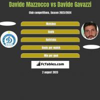 Davide Mazzocco vs Davide Gavazzi h2h player stats