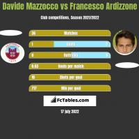 Davide Mazzocco vs Francesco Ardizzone h2h player stats