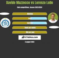 Davide Mazzocco vs Lorenzo Lollo h2h player stats