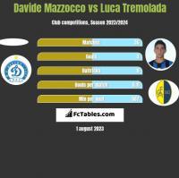 Davide Mazzocco vs Luca Tremolada h2h player stats