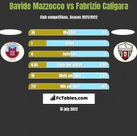 Davide Mazzocco vs Fabrizio Caligara h2h player stats
