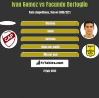 Ivan Gomez vs Facundo Bertoglio h2h player stats