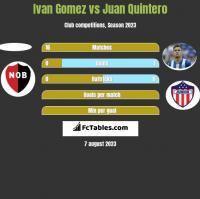 Ivan Gomez vs Juan Quintero h2h player stats