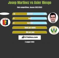 Josep Martinez vs Asier Riesgo h2h player stats