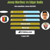 Josep Martinez vs Edgar Badia h2h player stats