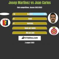 Josep Martinez vs Juan Carlos h2h player stats