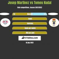 Josep Martinez vs Tomeu Nadal h2h player stats
