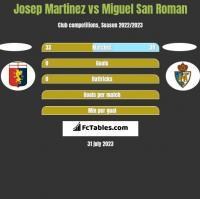 Josep Martinez vs Miguel San Roman h2h player stats