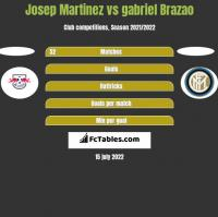 Josep Martinez vs gabriel Brazao h2h player stats