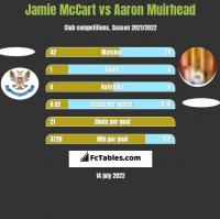 Jamie McCart vs Aaron Muirhead h2h player stats