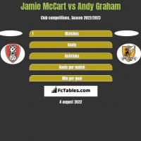 Jamie McCart vs Andy Graham h2h player stats