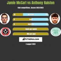 Jamie McCart vs Anthony Ralston h2h player stats