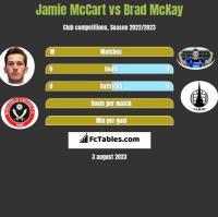 Jamie McCart vs Brad McKay h2h player stats