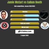 Jamie McCart vs Callum Booth h2h player stats