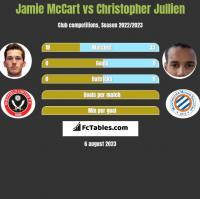 Jamie McCart vs Christopher Jullien h2h player stats