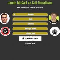 Jamie McCart vs Coll Donaldson h2h player stats